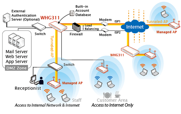 4ipnet_whg311_illustration_one