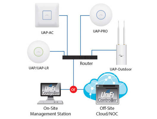 ubiquiti-unifi-ap-ac-ac1300n450-access-point-repeater