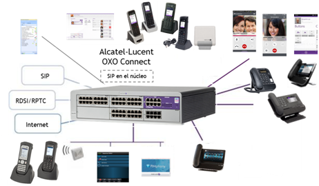 alcatel lucent oxo connect